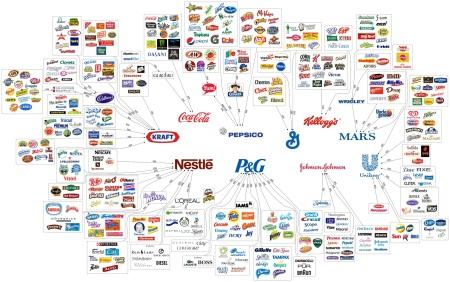 Infografía: Las 10 Compañías de Productos Empacados de Consumo Masivo Más Grandes del Mundo